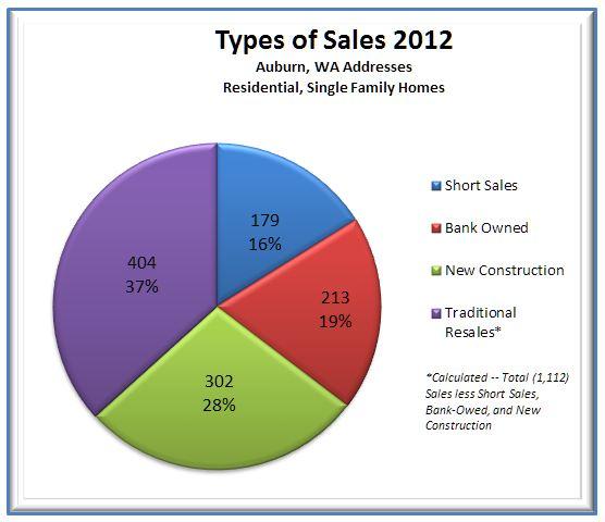 2012 Auburn, WA Real Estate Wrap-Up